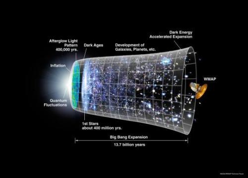 Schéma de l'évolution de l'univers depuis le Big Bang (image WMAP)