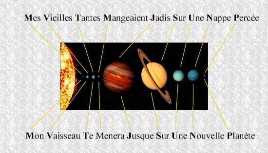 Ordre des planètes (image Google)