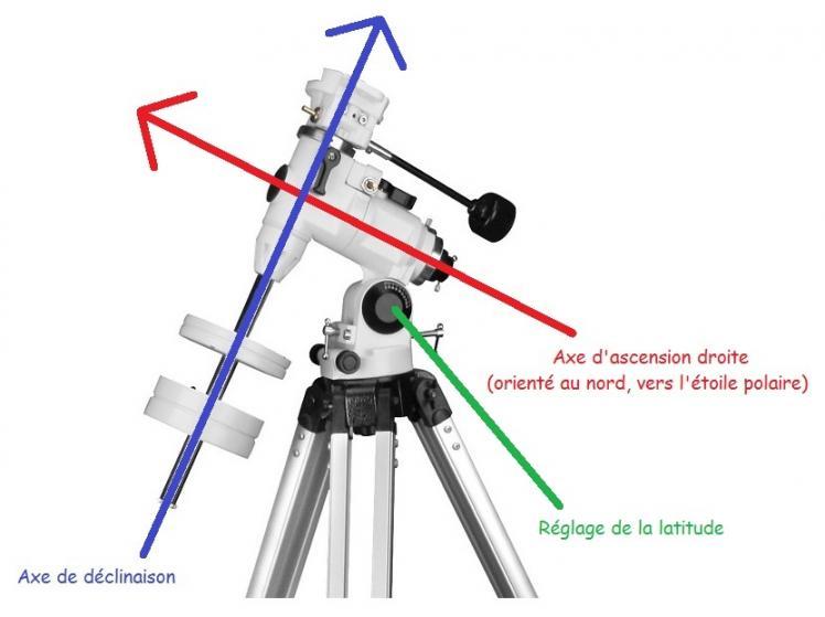 Axes d'une monture équatoriale (image Astropleiades)