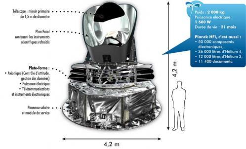 Descriptif du télescope Planck (image planck.fr)