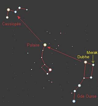 Emplacement de l'étoile Polaire (image Webastro)