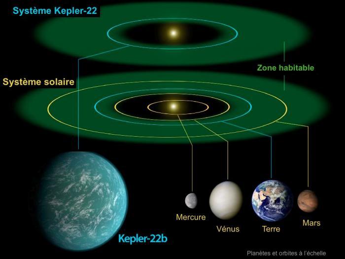 Comparaison entre notre système solaire et le système Kepler-22...