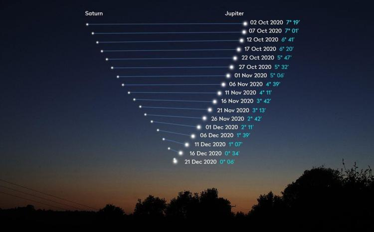 Représentation de la grande conjonction au fil des jours (image Observatoire de Perth)