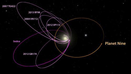 Représentation de l'orbite de la 9 ième planète en périphérie du système solaire (image Caltech - R. Hurt)