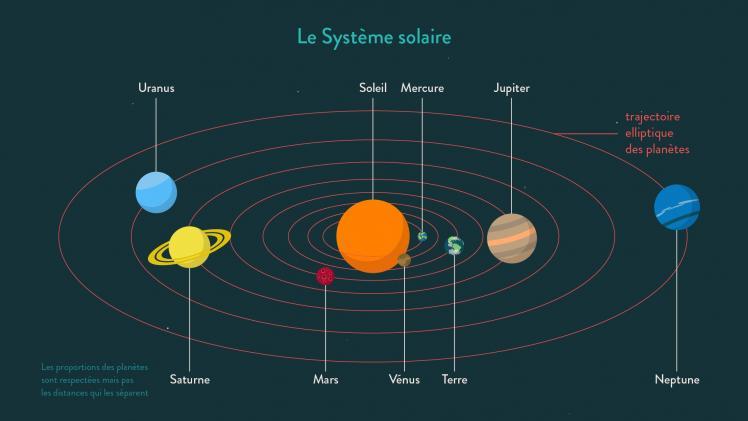 Représentation du système solaire (image Schoolmouv)