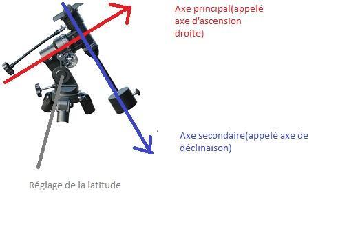 Descriptif des axes d'une monture équatoriale (image Astropleiades)