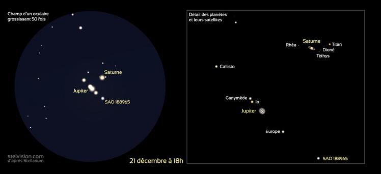 Rapprochement Jupiter-Saturne (image Stellarium)