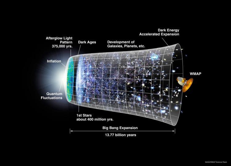 Représentation de l'Univers au fil du temps (image NASA)
